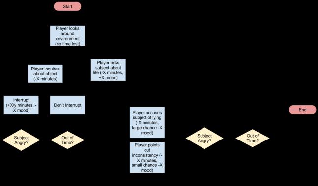 Husker Report Interrogation Flowchart