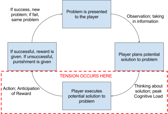 Game Play Loop Tension
