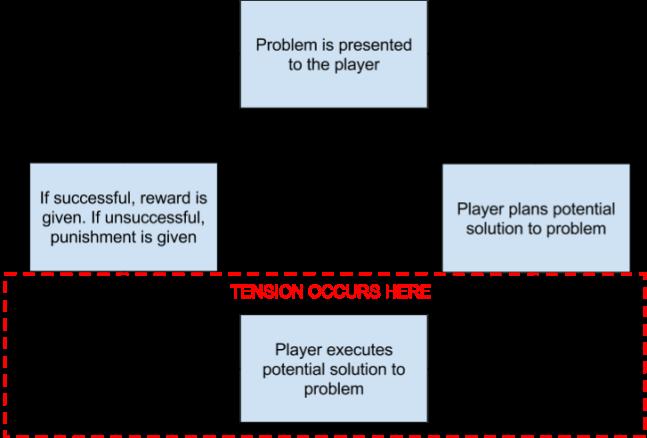 Game Play Loop Tension