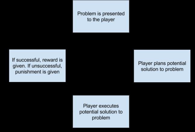 Generic Game Play Loop