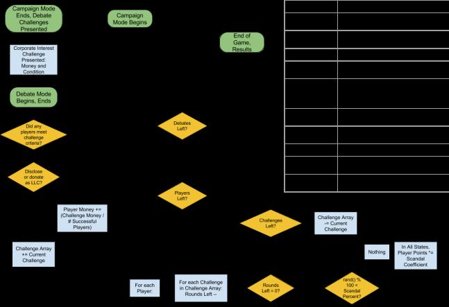 Super PAC Bros! Disclosure System v2