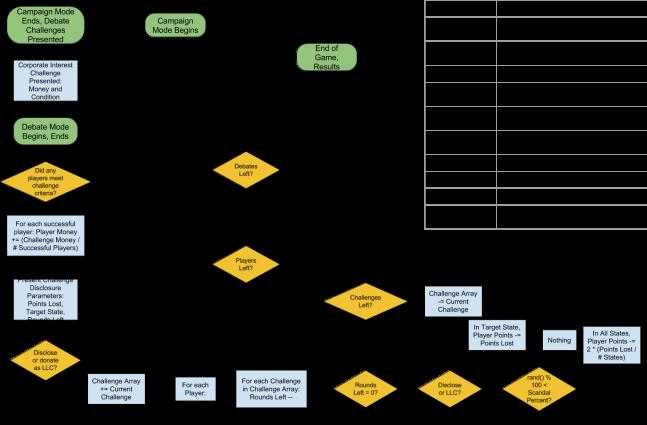 Super PAC Bros! Disclosure System