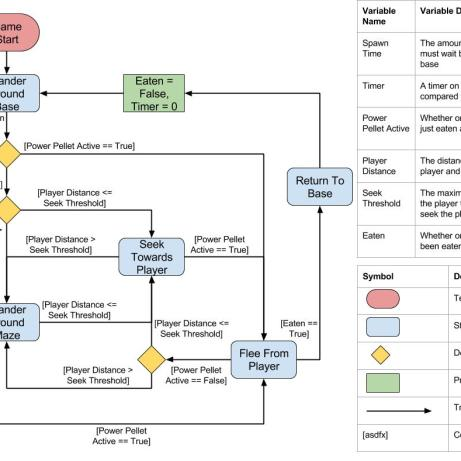 A UML diagram I made for the ghost state machine.