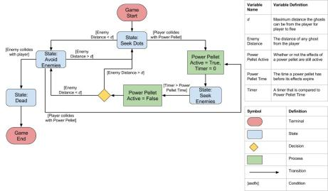 A UML diagram I made for the player state machine. Chris Johnson assisted with this one.