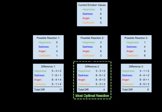 clauses-decision-making-diagram